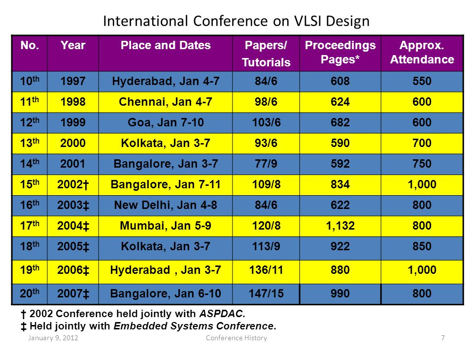 International Conference on VLSI Design No.YearPlace and DatesPapers/ Tutorials Proceedings Pages* Approx.