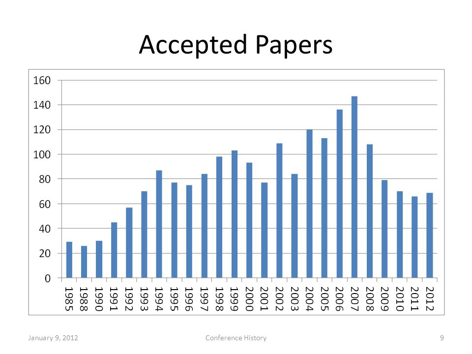 Accepted Papers January 9, 2012Conference History9