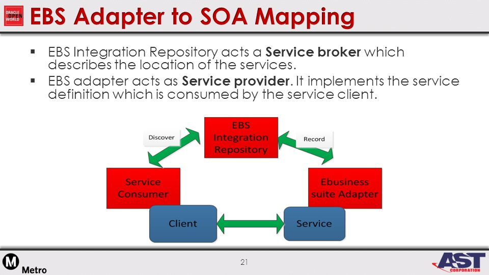 21  EBS Integration Repository acts a Service broker which describes the location of the services.