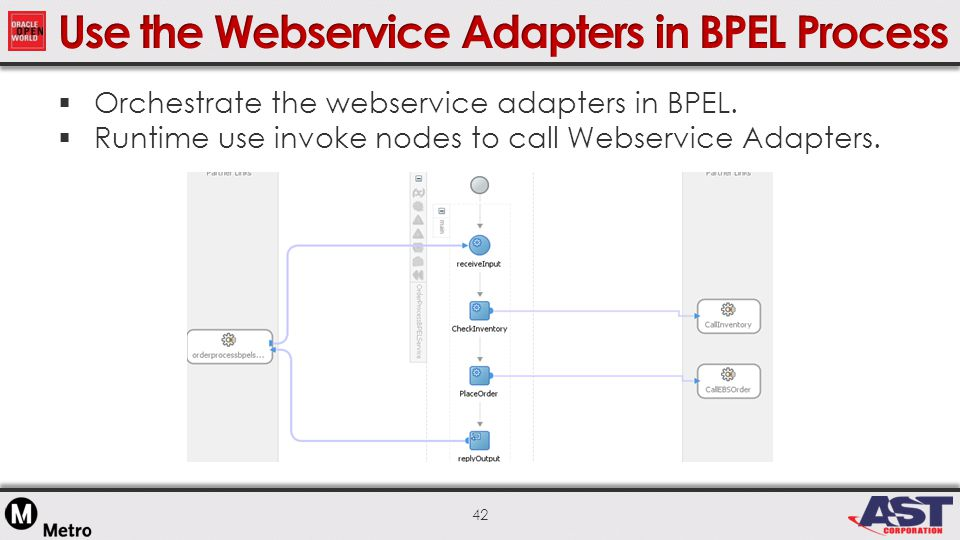 42  Orchestrate the webservice adapters in BPEL.