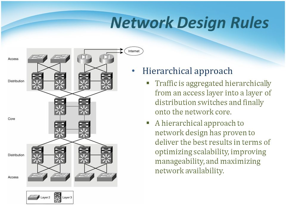 Network Design Rules Hierarchical approach  Traffic is aggregated hierarchically from an access layer into a layer of distribution switches and final