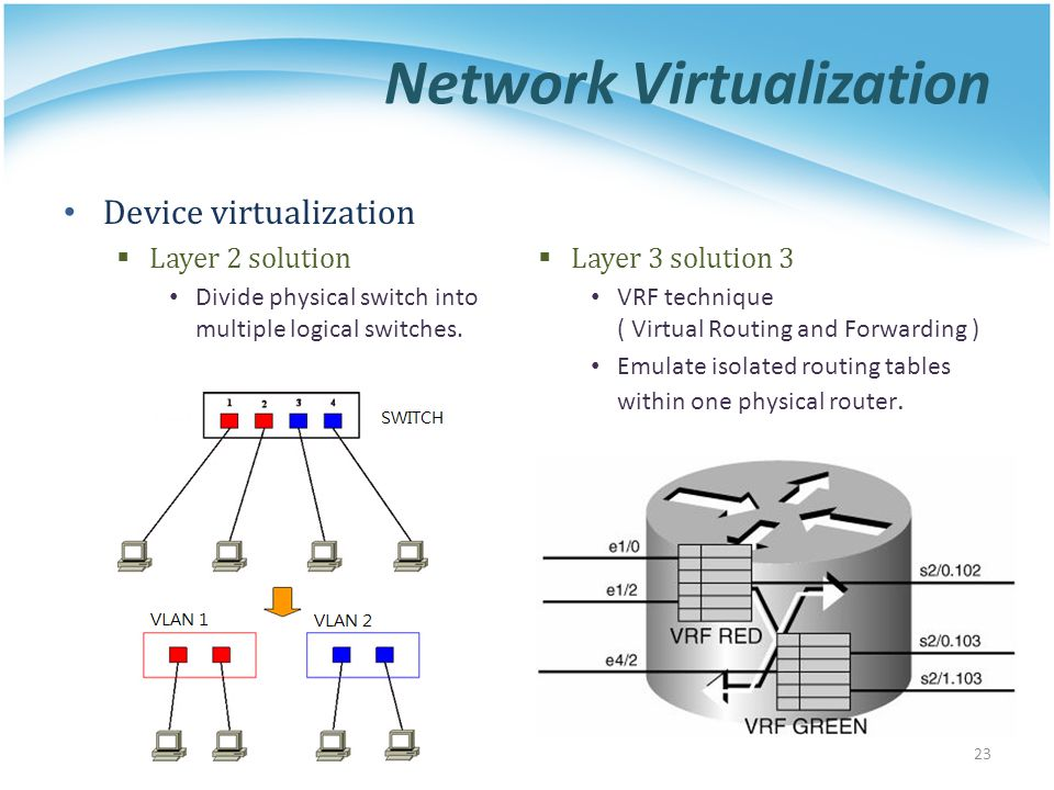 Network Virtualization Device virtualization  Layer 2 solution Divide physical switch into multiple logical switches.  Layer 3 solution 3 VRF techni