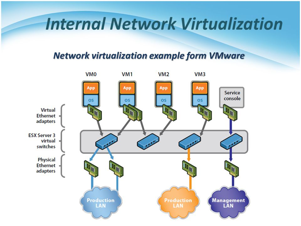 Internal Network Virtualization Network virtualization example form VMware