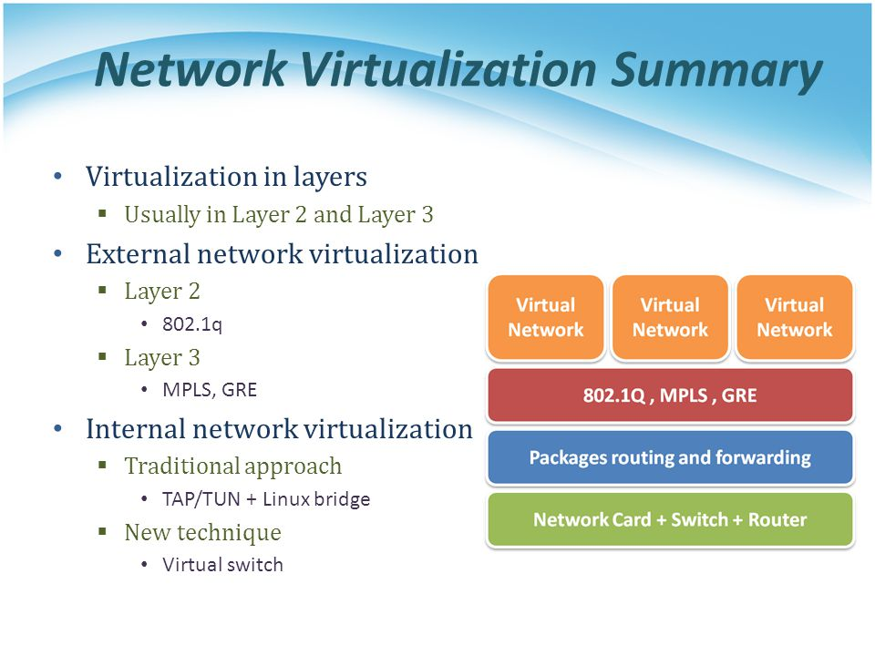 Network Virtualization Summary Virtualization in layers  Usually in Layer 2 and Layer 3 External network virtualization  Layer 2 802.1q  Layer 3 MP