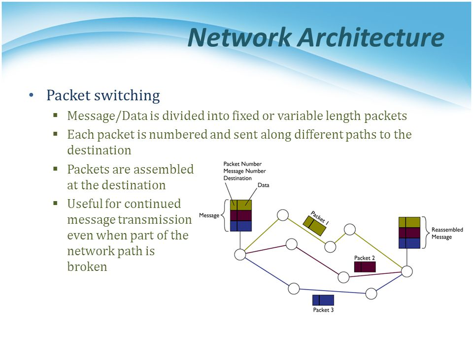 Network Architecture Packet switching  Message/Data is divided into fixed or variable length packets  Each packet is numbered and sent along differe