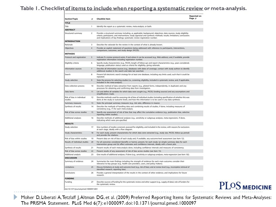 Table 1. Checklist of items to include when reporting a systematic review or meta-analysis. Moher D, Liberati A, Tetzlaff J, Altman DG, et al. (2009)