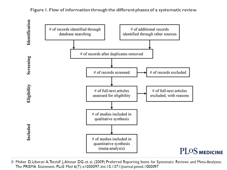 Figure 1. Flow of information through the different phases of a systematic review. Moher D, Liberati A, Tetzlaff J, Altman DG, et al. (2009) Preferred