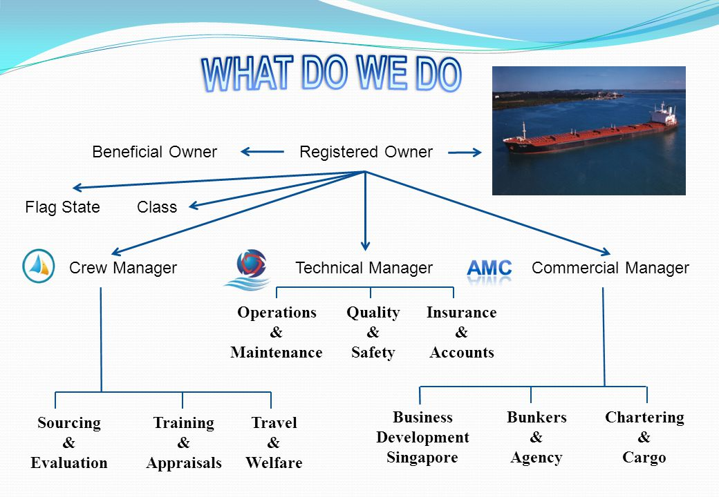 Technical Manager Operations and Maintenance Quality & Safety Insurance and claims handling Accounts Dry-docking & Repairs