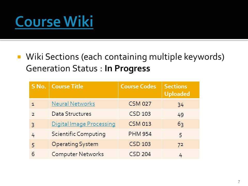 7  Wiki Sections (each containing multiple keywords) Generation Status : In Progress S No.Course TitleCourse CodesSections Uploaded 1Neural NetworksCSM 027 34 2Data StructuresCSD 103 49 3Digital Image ProcessingCSM 013 63 4Scientific ComputingPHM 954 5 5Operating SystemCSD 103 72 6Computer NetworksCSD 204 4