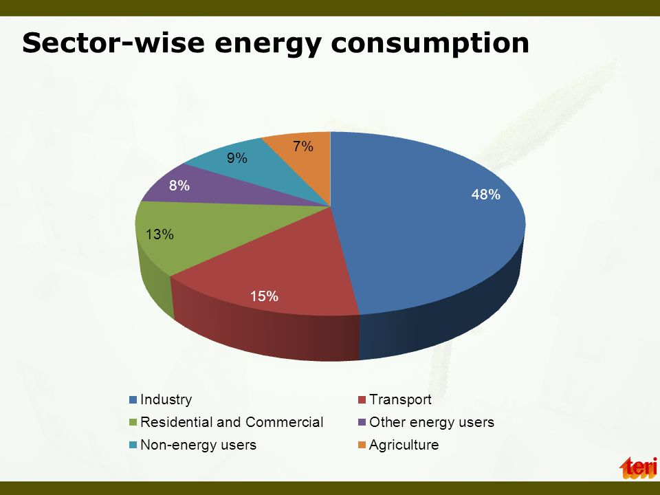 Electricity fuel mix (As on August 31,2012)