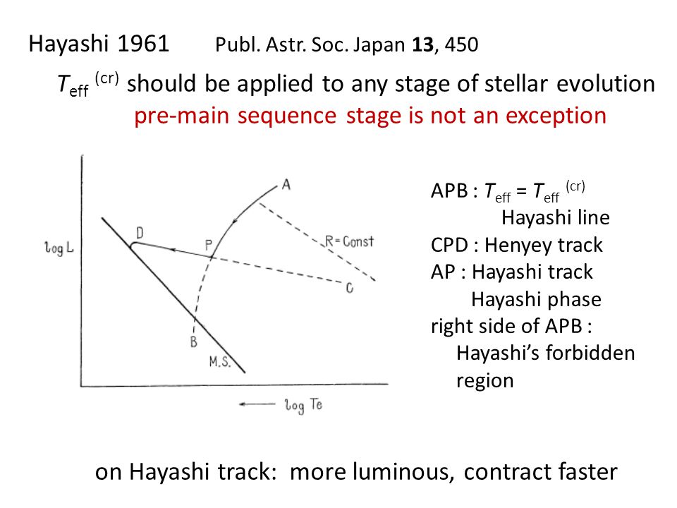 Hayashi 1961 Publ. Astr. Soc. Japan 13, 450 T eff (cr) should be applied to any stage of stellar evolution pre-main sequence stage is not an exception