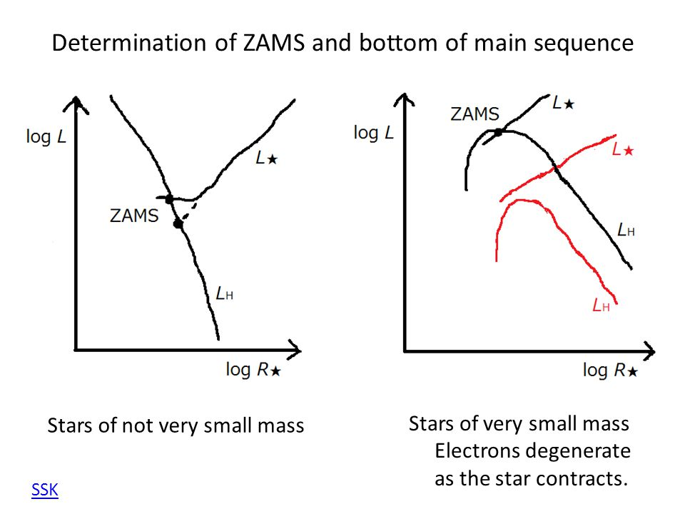 Determination of ZAMS and bottom of main sequence Stars of very small mass Electrons degenerate as the star contracts. Stars of not very small mass SS
