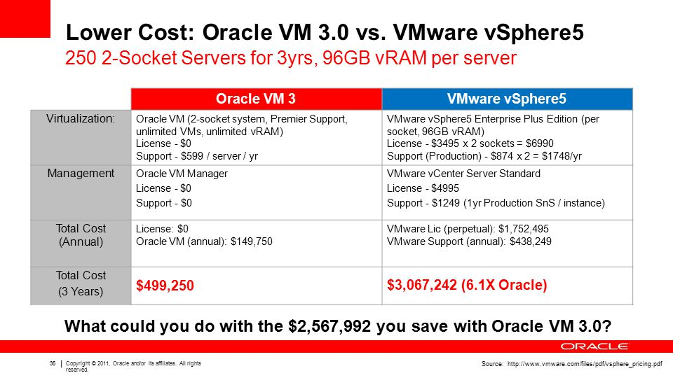 36Copyright © 2011, Oracle and/or its affiliates. All rights reserved.