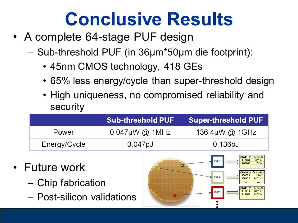 Conclusive Results A complete 64-stage PUF design –Sub-threshold PUF (in 36µm*50µm die footprint): 45nm CMOS technology, 418 GEs 65% less energy/cycle than super-threshold design High uniqueness, no compromised reliability and security Sub-threshold PUFSuper-threshold PUF Power0.047µW @ 1MHz136.4µW @ 1GHz Energy/Cycle0.047pJ0.136pJ Future work –Chip fabrication –Post-silicon validations