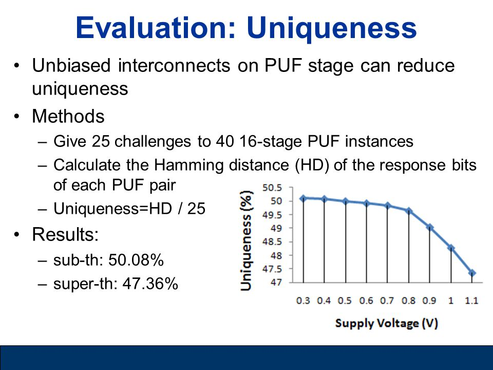 Evaluation: Uniqueness Unbiased interconnects on PUF stage can reduce uniqueness Methods –Give 25 challenges to 40 16-stage PUF instances –Calculate the Hamming distance (HD) of the response bits of each PUF pair –Uniqueness=HD / 25 Results: –sub-th: 50.08% –super-th: 47.36%