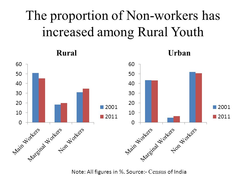 The proportion of Non-workers has increased among Rural Youth RuralUrban Note: All figures in %.