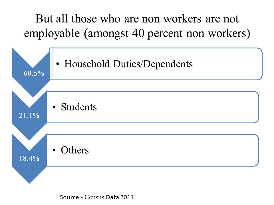 But all those who are non workers are not employable (amongst 40 percent non workers) 60.5% Household Duties/Dependents 21.1% Students 18.4% Others Source:- Census Data 2011