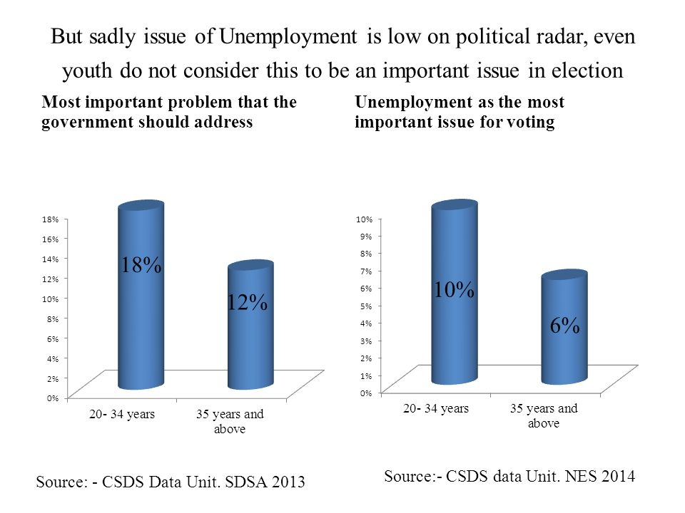 But sadly issue of Unemployment is low on political radar, even youth do not consider this to be an important issue in election Most important problem that the government should address Unemployment as the most important issue for voting Source: - CSDS Data Unit.