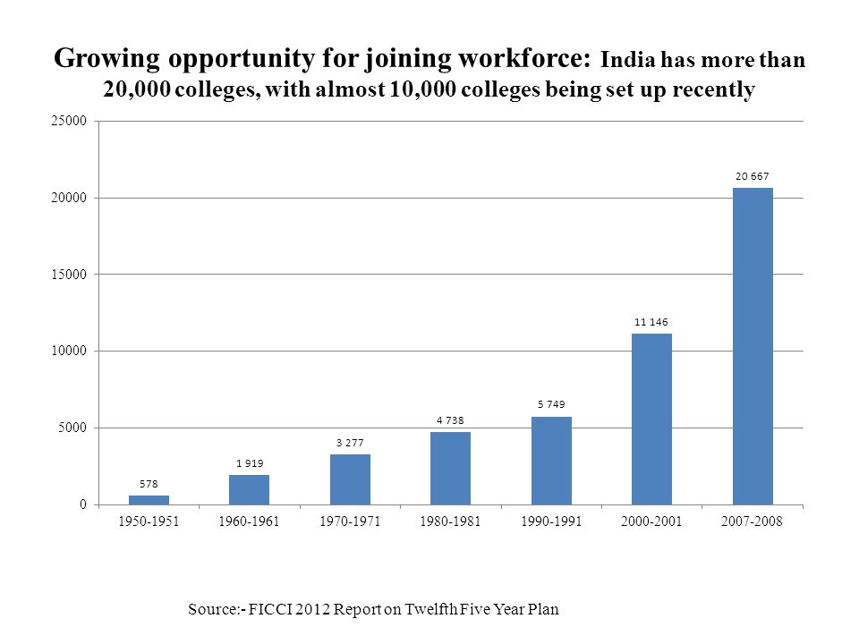 Growing opportunity for joining workforce: India has more than 20,000 colleges, with almost 10,000 colleges being set up recently Source:- FICCI 2012 Report on Twelfth Five Year Plan