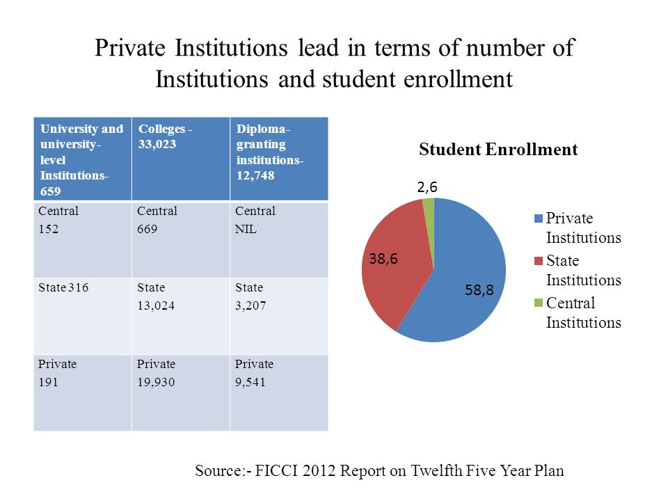 Private Institutions lead in terms of number of Institutions and student enrollment University and university- level Institutions- 659 Colleges - 33,023 Diploma- granting institutions- 12,748 Central 152 Central 669 Central NIL State 316 State 13,024 State 3,207 Private 191 Private 19,930 Private 9,541 Source:- FICCI 2012 Report on Twelfth Five Year Plan