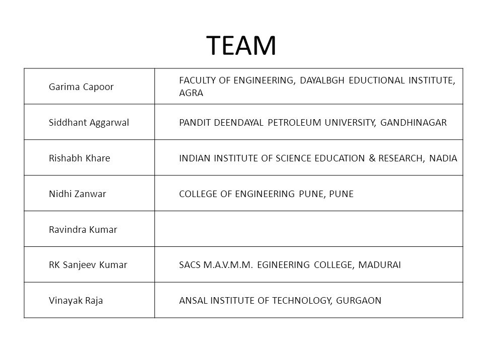 TEAM Garima Capoor FACULTY OF ENGINEERING, DAYALBGH EDUCTIONAL INSTITUTE, AGRA Siddhant AggarwalPANDIT DEENDAYAL PETROLEUM UNIVERSITY, GANDHINAGAR Rishabh KhareINDIAN INSTITUTE OF SCIENCE EDUCATION & RESEARCH, NADIA Nidhi ZanwarCOLLEGE OF ENGINEERING PUNE, PUNE Ravindra Kumar RK Sanjeev KumarSACS M.A.V.M.M.
