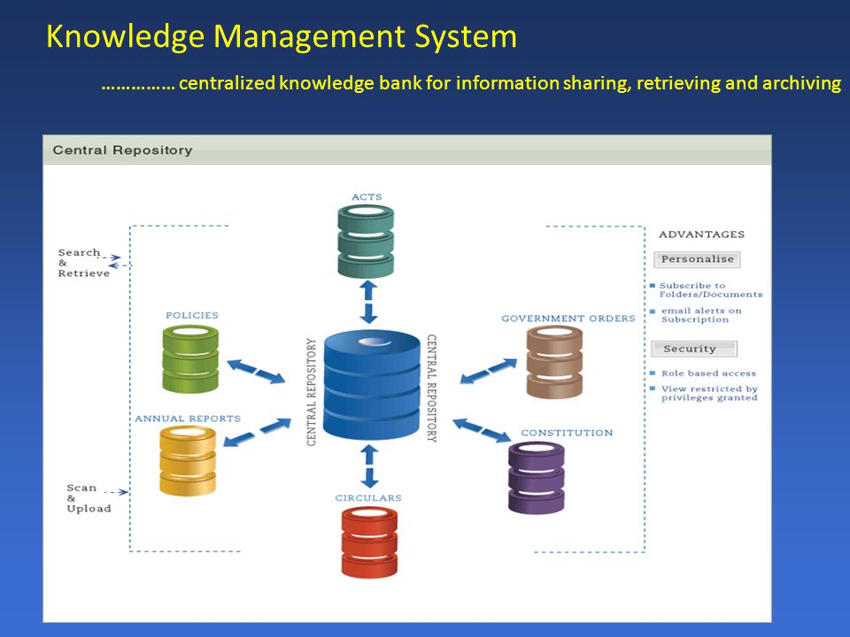 Knowledge Management System …………… centralized knowledge bank for information sharing, retrieving and archiving