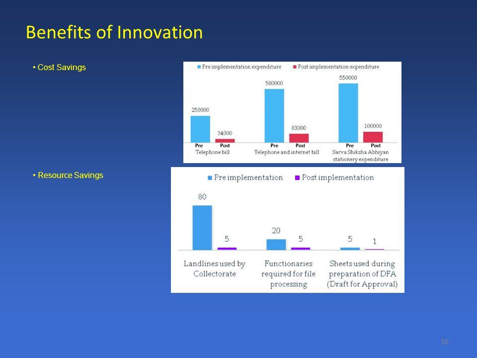 16 Benefits of Innovation Cost Savings Resource Savings