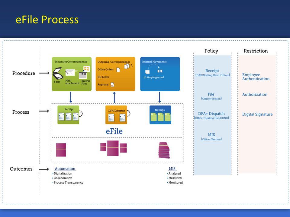 eFile Process