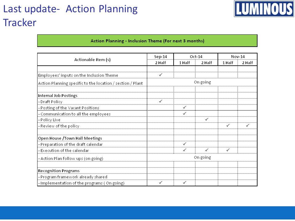 Last update- Action Planning Tracker
