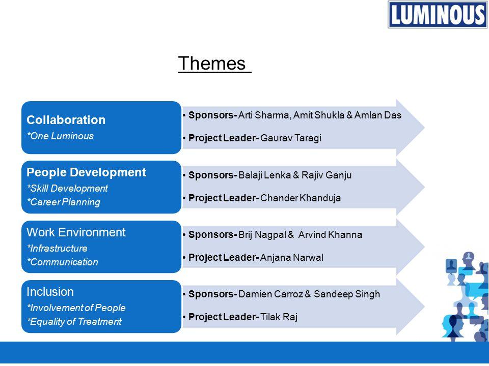 Sponsors- Arti Sharma, Amit Shukla & Amlan Das Project Leader- Gaurav Taragi Collaboration *One Luminous Sponsors- Balaji Lenka & Rajiv Ganju Project