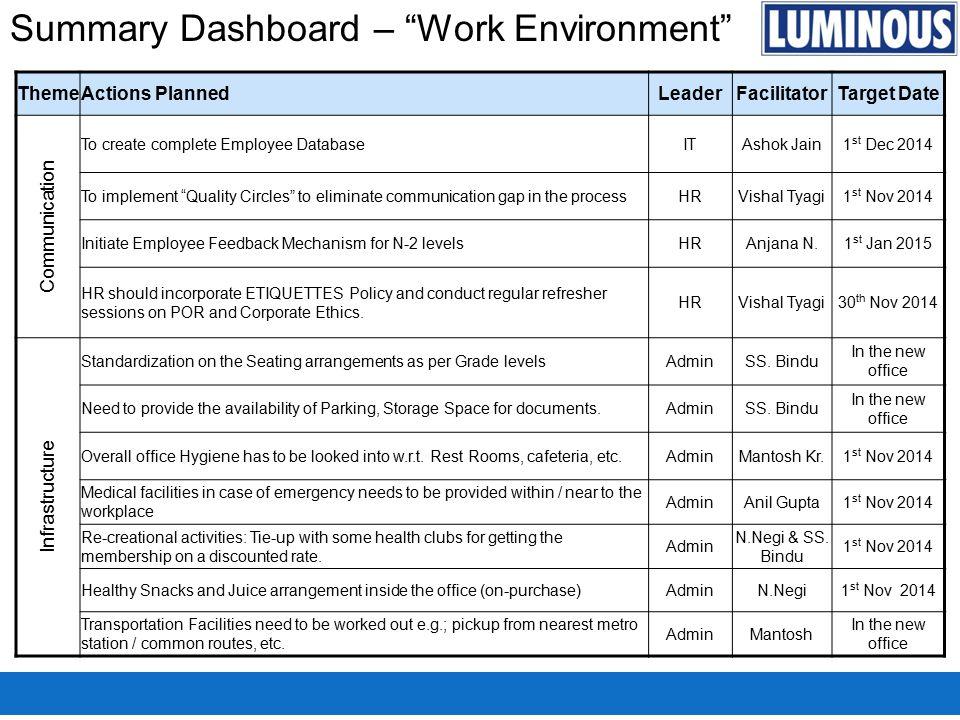"Summary Dashboard – ""Work Environment"" ThemeActions PlannedLeaderFacilitatorTarget Date Communication To create complete Employee DatabaseITAshok Jain"
