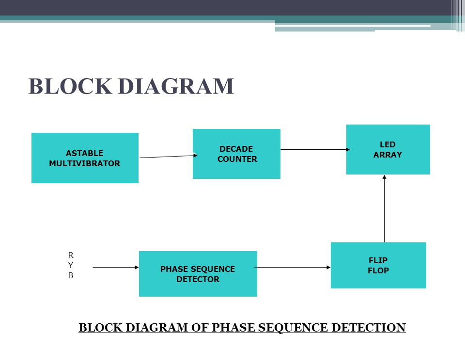 CONTINUE.. BLOCK DIAGRAM OF CONTROLLED POWER SUPPLY