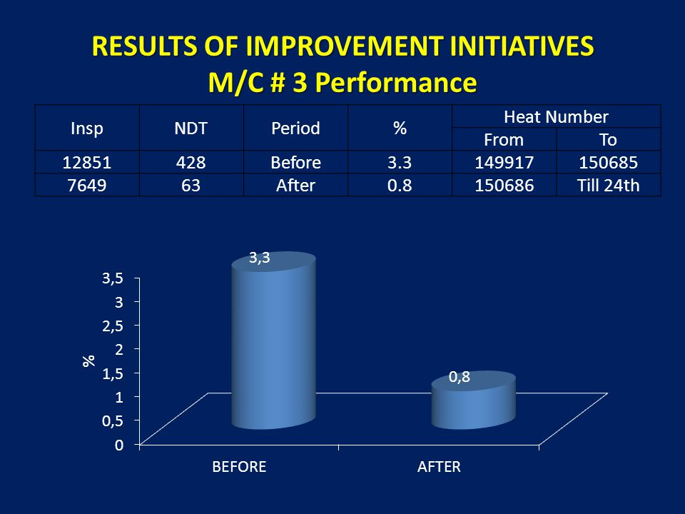 RESULTS OF IMPROVEMENT INITIATIVES M/C # 3 Performance InspNDTPeriod% Heat Number FromTo 12851428Before3.3149917150685 764963After0.8150686Till 24th