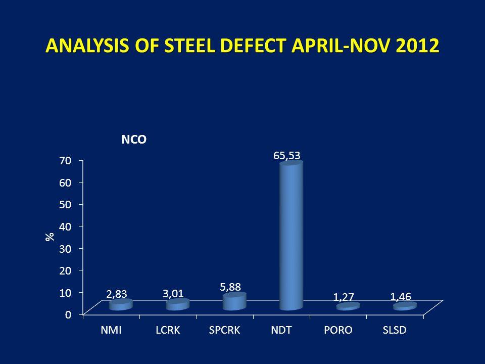 ANALYSIS OF STEEL DEFECT APRIL-NOV 2012 NCO