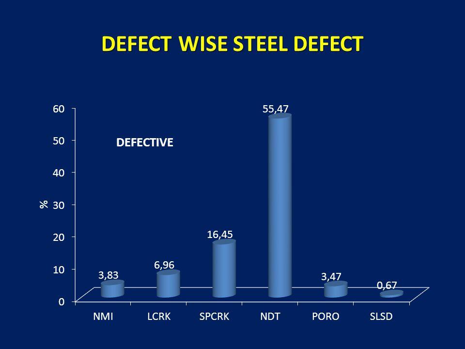 DEFECT WISE STEEL DEFECT DEFECTIVE