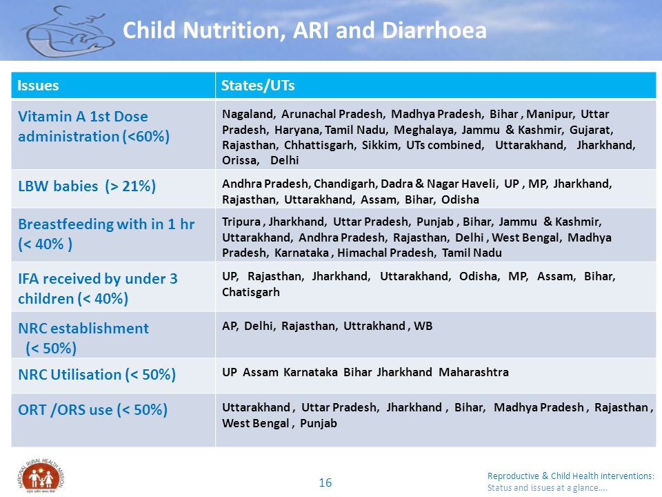 Reproductive & Child Health interventions : Status and issues at a glance…. Child Nutrition, ARI and Diarrhoea IssuesStates/UTs Vitamin A 1st Dose adm