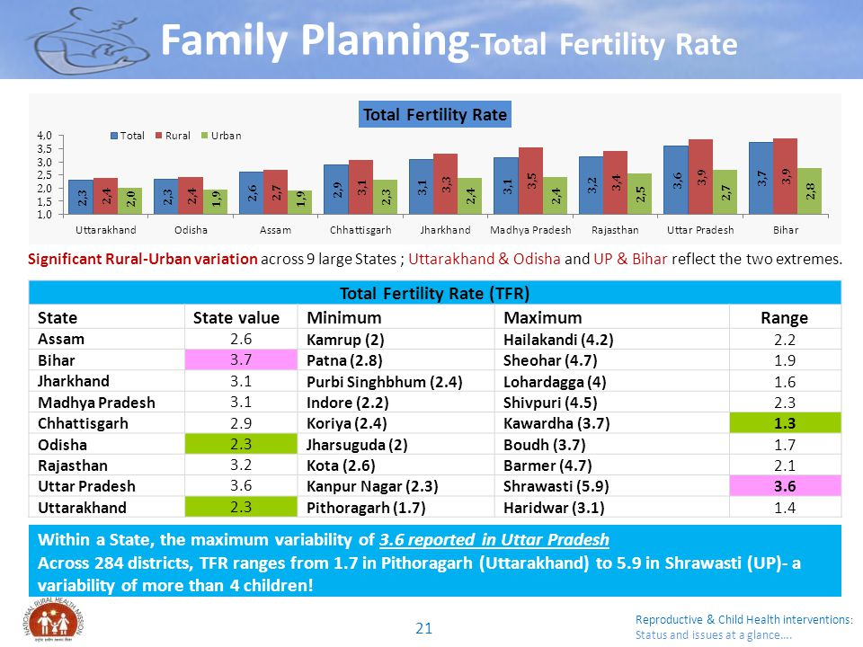Reproductive & Child Health interventions : Status and issues at a glance…. Family Planning -Total Fertility Rate Total Fertility Rate (TFR) StateStat