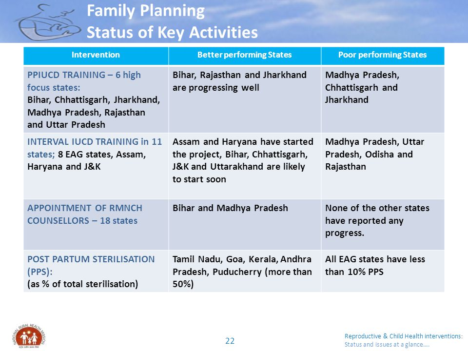 Reproductive & Child Health interventions : Status and issues at a glance…. Family Planning Status of Key Activities InterventionBetter performing Sta
