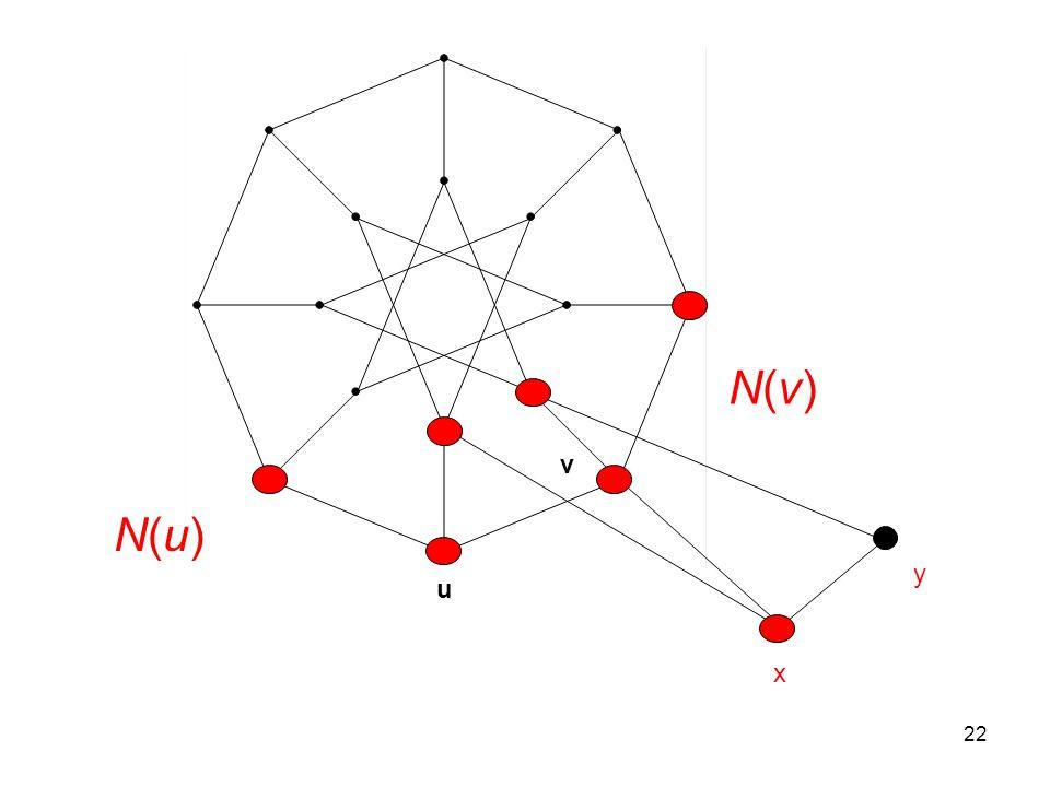 22 u v x y N(u)N(u) N(v)N(v)