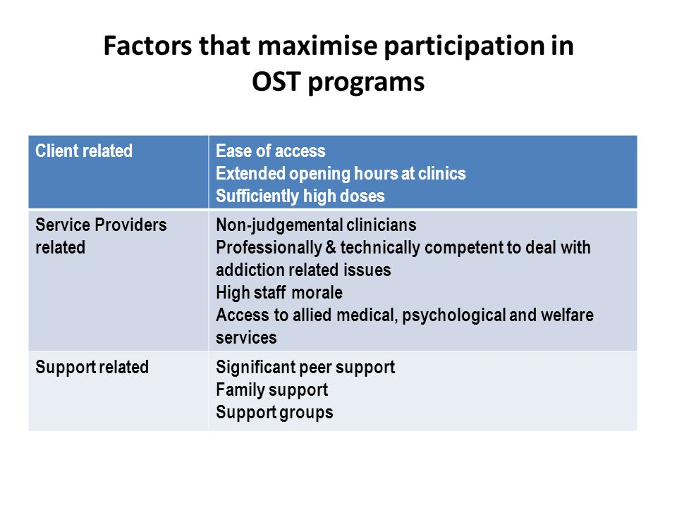 Factors that maximise participation in OST programs Client relatedEase of access Extended opening hours at clinics Sufficiently high doses Service Providers related Non-judgemental clinicians Professionally & technically competent to deal with addiction related issues High staff morale Access to allied medical, psychological and welfare services Support relatedSignificant peer support Family support Support groups
