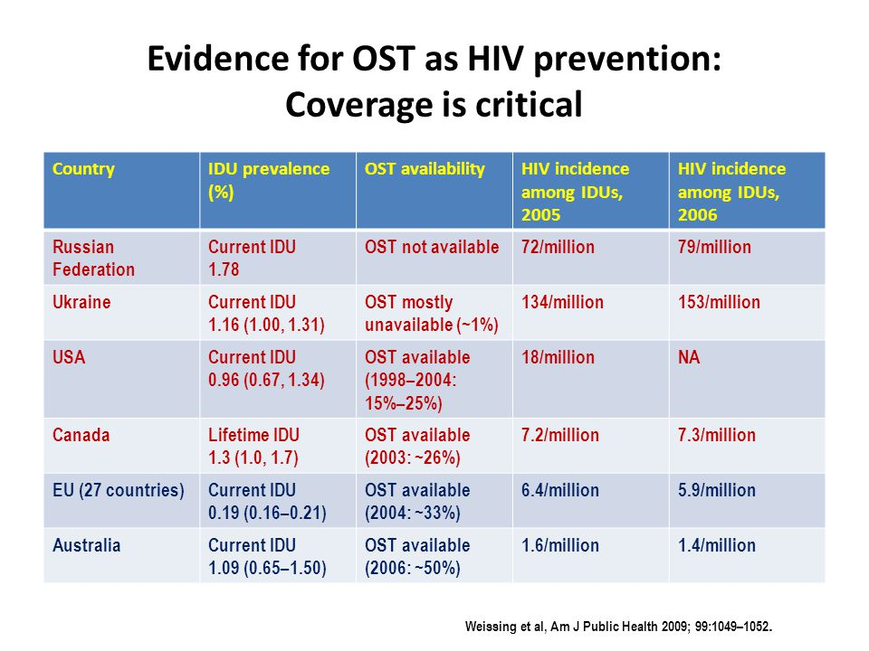 Evidence for OST as HIV prevention: Coverage is critical CountryIDU prevalence (%) OST availabilityHIV incidence among IDUs, 2005 HIV incidence among IDUs, 2006 Russian Federation Current IDU 1.78 OST not available72/million79/million UkraineCurrent IDU 1.16 (1.00, 1.31) OST mostly unavailable (~1%) 134/million153/million USACurrent IDU 0.96 (0.67, 1.34) OST available (1998–2004: 15%–25%) 18/millionNA CanadaLifetime IDU 1.3 (1.0, 1.7) OST available (2003: ~26%) 7.2/million7.3/million EU (27 countries)Current IDU 0.19 (0.16–0.21) OST available (2004: ~33%) 6.4/million5.9/million AustraliaCurrent IDU 1.09 (0.65–1.50) OST available (2006: ~50%) 1.6/million1.4/million Weissing et al, Am J Public Health 2009; 99:1049–1052.