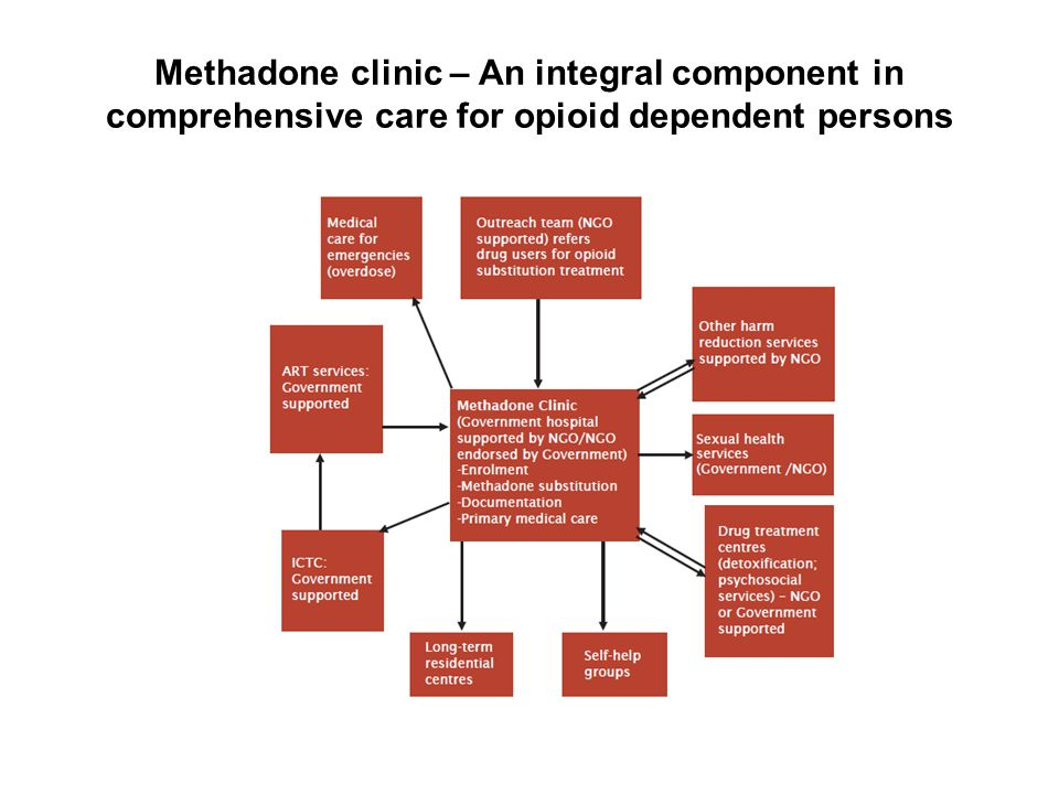 Methadone clinic – An integral component in comprehensive care for opioid dependent persons