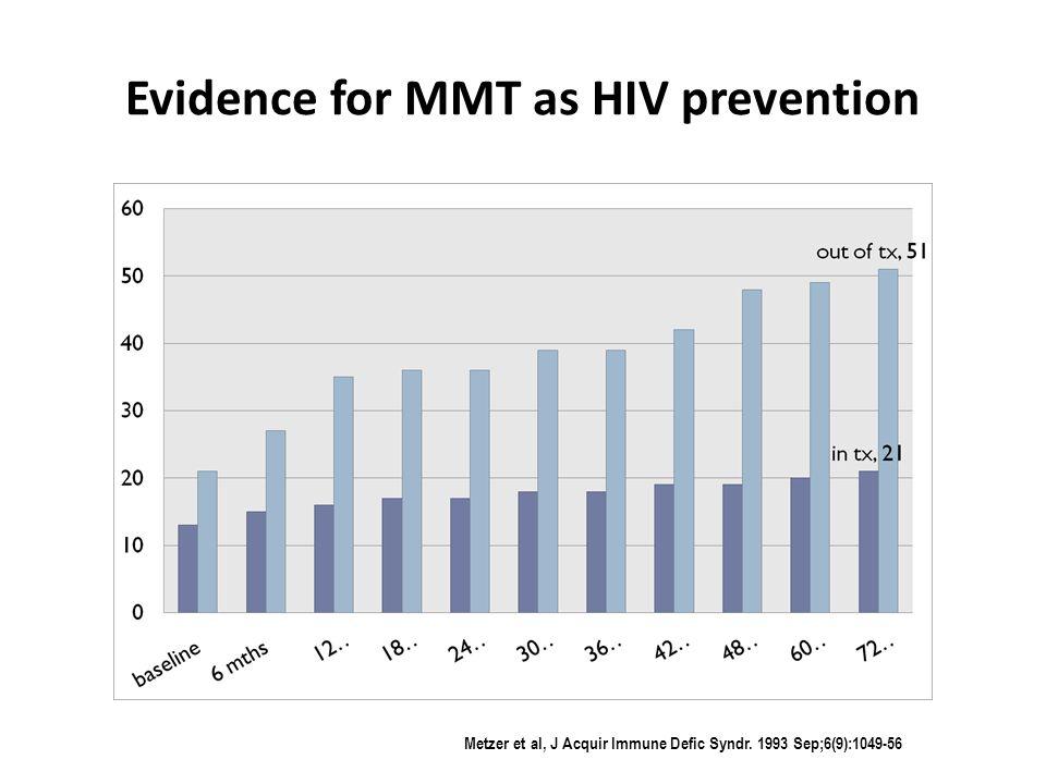 Evidence for MMT as HIV prevention Metzer et al, J Acquir Immune Defic Syndr. 1993 Sep;6(9):1049-56