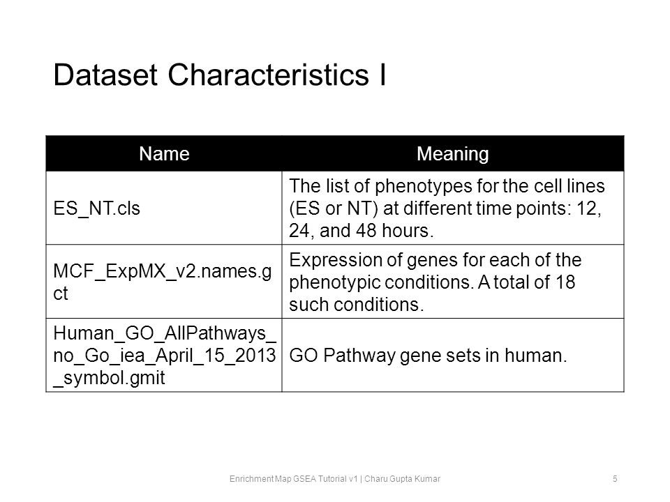 Dataset Characteristics II An excerpt of the gene expression data given MCF_ExpMX_v2.names.gct is shown below: Enrichment Map GSEA Tutorial v1 | Charu Gupta Kumar6 genes Treated With Estrogen @ 12 Hours