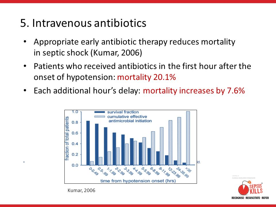 Appropriate early antibiotic therapy reduces mortality in septic shock (Kumar, 2006) Patients who received antibiotics in the first hour after the ons
