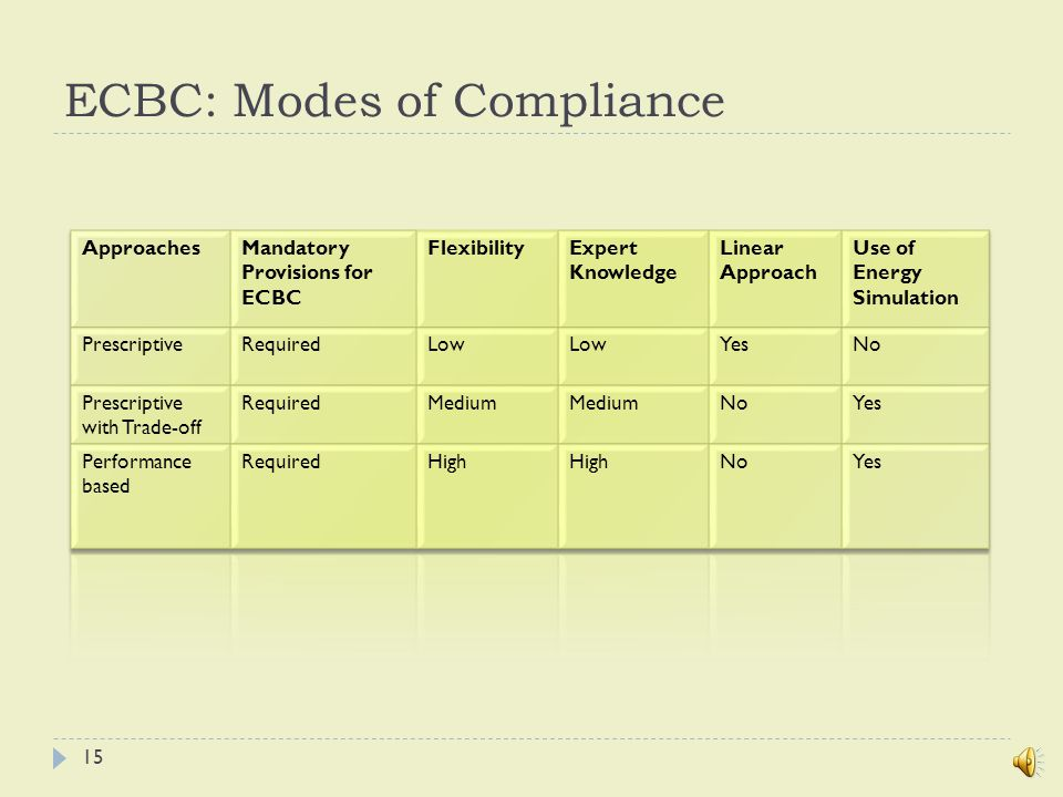 ECBC: Routes of Compliance 14
