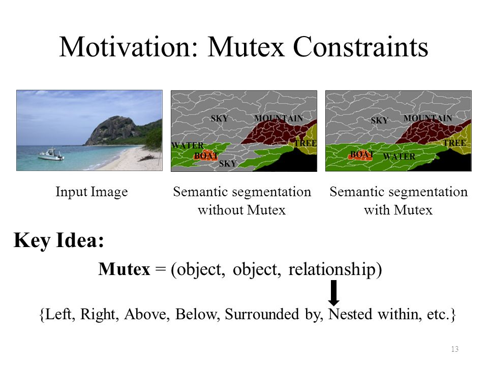 Motivation: Mutex Constraints Key Idea: Mutex = (object, object, relationship) Input ImageSemantic segmentation with Mutex Semantic segmentation without Mutex {Left, Right, Above, Below, Surrounded by, Nested within, etc.} 13