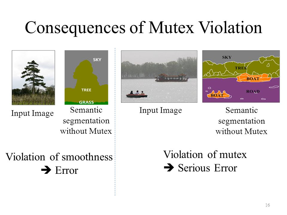 Consequences of Mutex Violation Input ImageSemantic segmentation without Mutex Input Image Semantic segmentation without Mutex Violation of smoothness  Error Violation of mutex  Serious Error 16