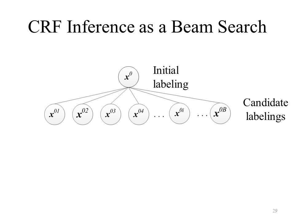 CRF Inference as a Beam Search Initial labeling Candidate labelings 29