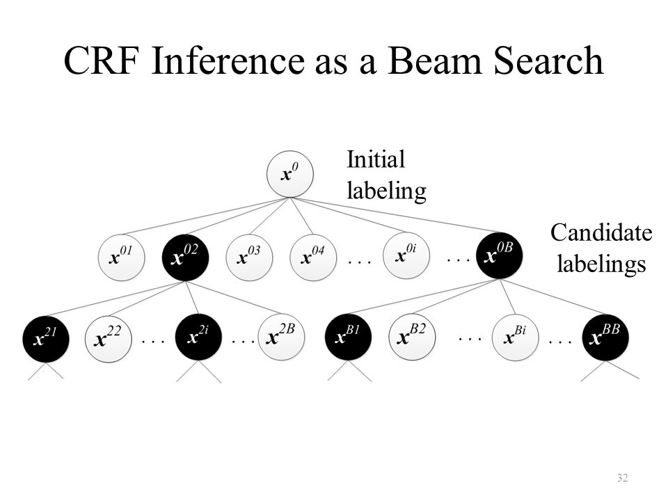 CRF Inference as a Beam Search Initial labeling Candidate labelings 32